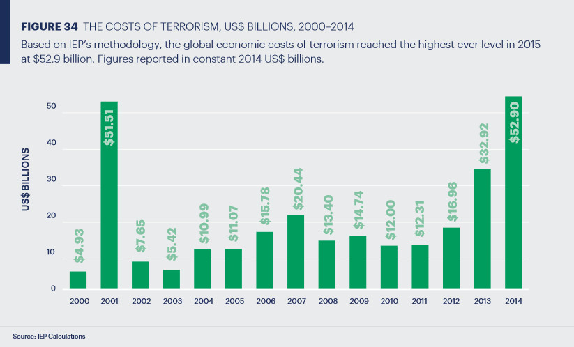 cost_terrorism
