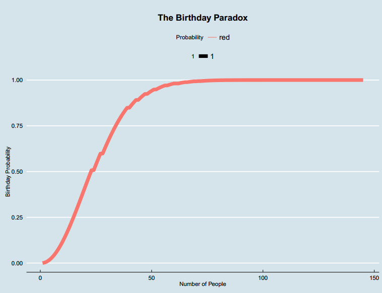 Probability of Two People Sharing a Birthday