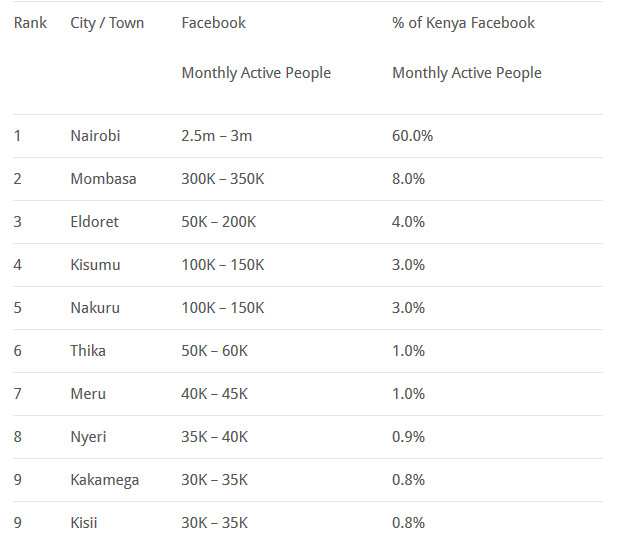 Facebook Active Users in Kenya