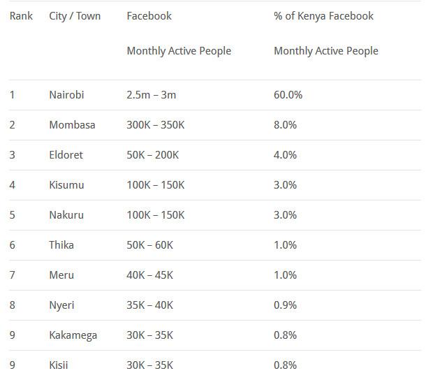 Facebook Active Users in Kenya