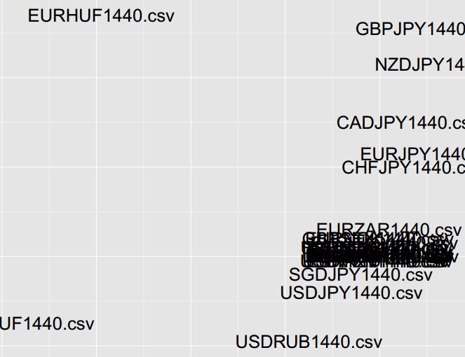 Principal Component Analysis on Currencies Data