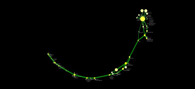 Nairobi Backbone Transport Network