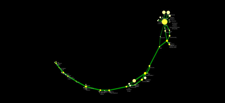 Nairobi Backbone Transport Network