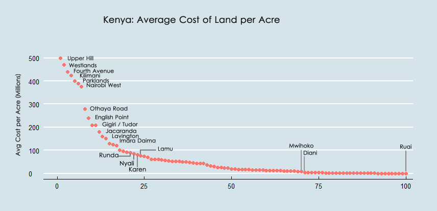 Comparison of Land Prices in Kenya