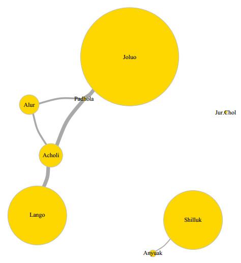 Correlation of Language Among Luo Subtribes