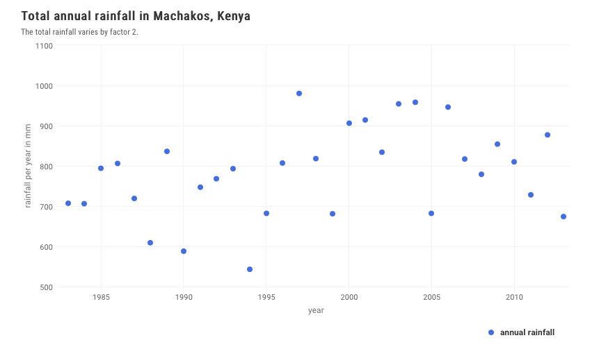 annual_rainfall_machakos