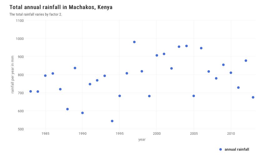 annual_rainfall_machakos