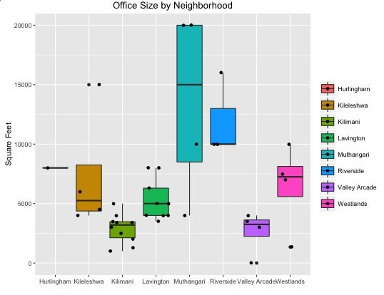 office_size