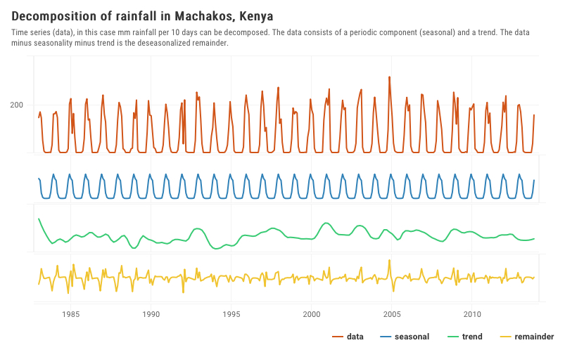 rainfall_machakos