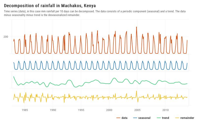 rainfall_machakos