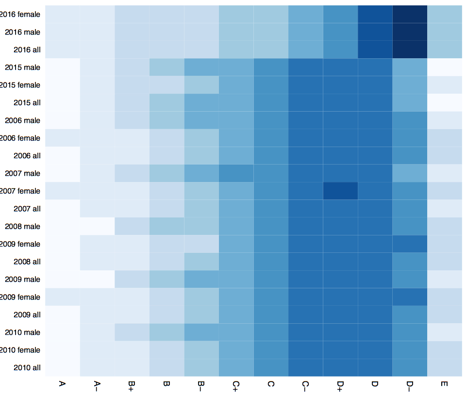 Heatmap of KCSE Results Over Years